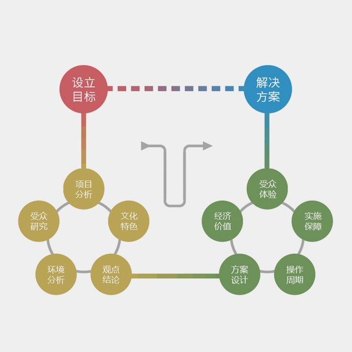 设计思维,一种解决问题的综合性方法
